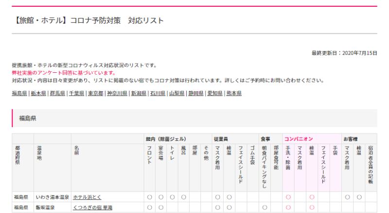 【旅館・ホテル】コロナ要望対策・対応リスト(コンパニオン宴会.com)